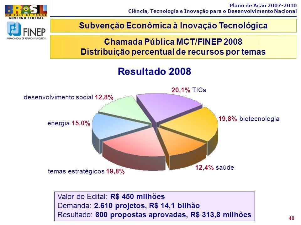 Plano de Ação 2007-2010 Ciência, Tecnologia e Inovação para o Desenvolvimento Nacional 12,4% saúde 19,8% biotecnologia 20,1% TICs desenvolvimento soci
