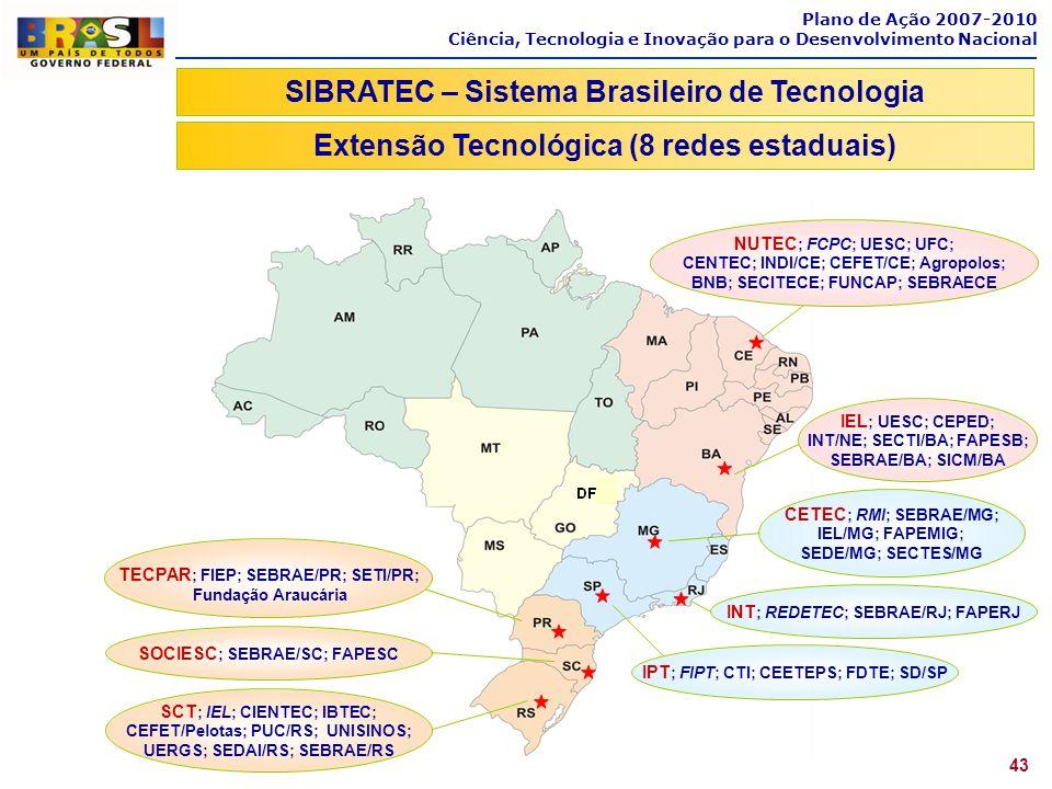 Plano de Ação 2007-2010 Ciência, Tecnologia e Inovação para o Desenvolvimento Nacional 43 SIBRATEC – Sistema Brasileiro de Tecnologia Extensão Tecnoló
