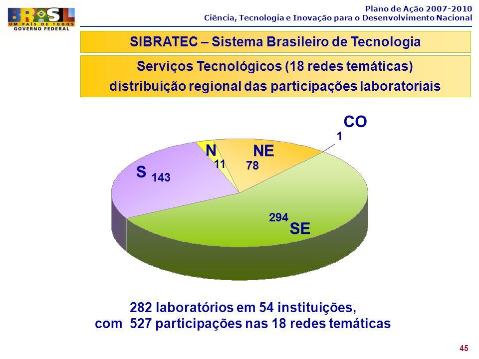 294 143 11 78 S N NE SE 1 CO Plano de Ação 2007-2010 Ciência, Tecnologia e Inovação para o Desenvolvimento Nacional 282 laboratórios em 54 instituiçõe