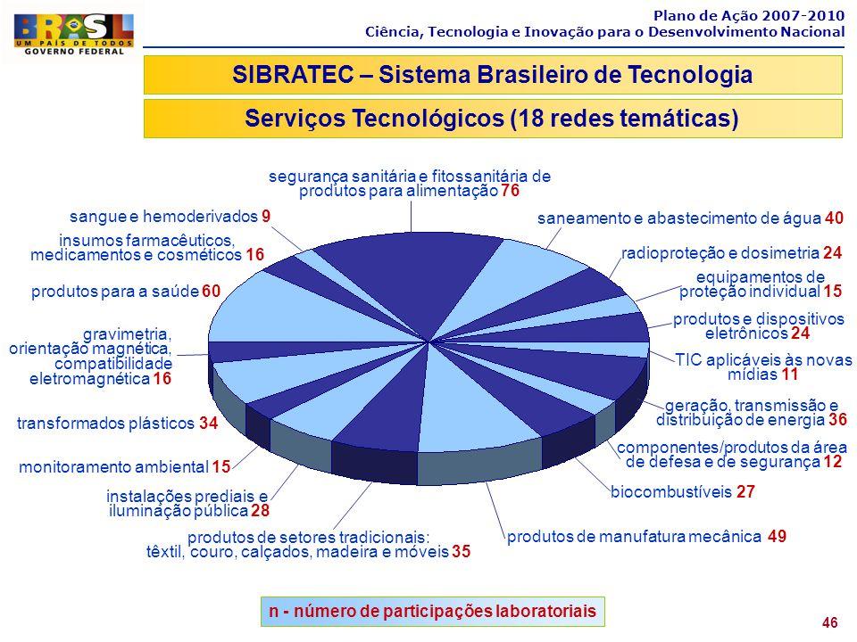Plano de Ação 2007-2010 Ciência, Tecnologia e Inovação para o Desenvolvimento Nacional 46 SIBRATEC – Sistema Brasileiro de Tecnologia Serviços Tecnoló