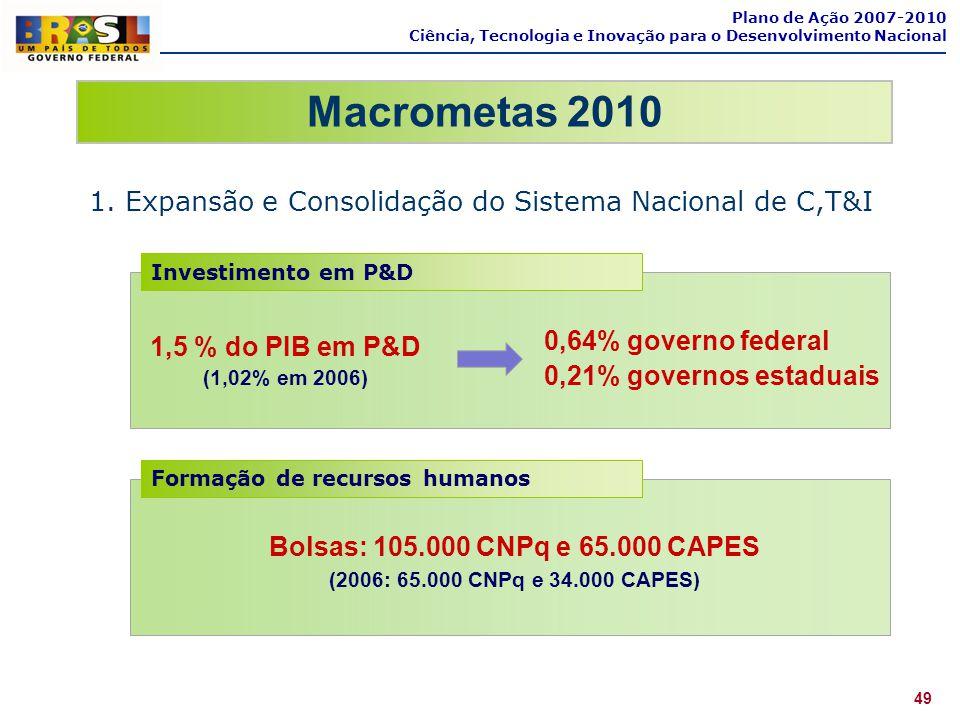 Macrometas 2010 1. Expansão e Consolidação do Sistema Nacional de C,T&I Plano de Ação 2007-2010 Ciência, Tecnologia e Inovação para o Desenvolvimento