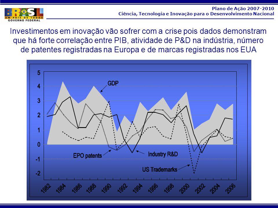 Plano de Ação 2007-2010 Ciência, Tecnologia e Inovação para o Desenvolvimento Nacional Investimentos em inovação vão sofrer com a crise pois dados dem