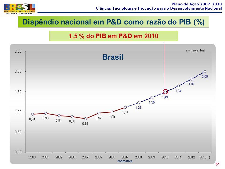 Brasil estimativa 1,5 % do PIB em P&D em 2010 51 Plano de Ação 2007-2010 Ciência, Tecnologia e Inovação para o Desenvolvimento Nacional Dispêndio naci