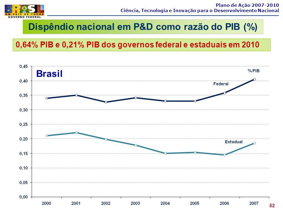 Plano de Ação 2007-2010 Ciência, Tecnologia e Inovação para o Desenvolvimento Nacional Dispêndio nacional em P&D como razão do PIB (%) 0,64% PIB e 0,2