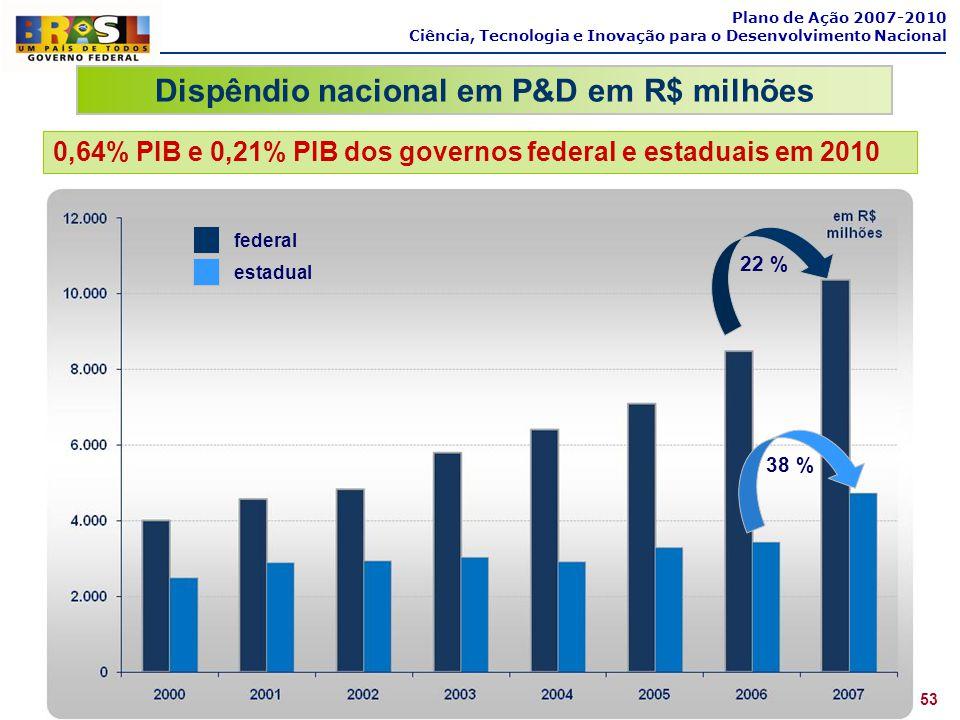 Plano de Ação 2007-2010 Ciência, Tecnologia e Inovação para o Desenvolvimento Nacional Dispêndio nacional em P&D em R$ milhões 53 federal estadual 22