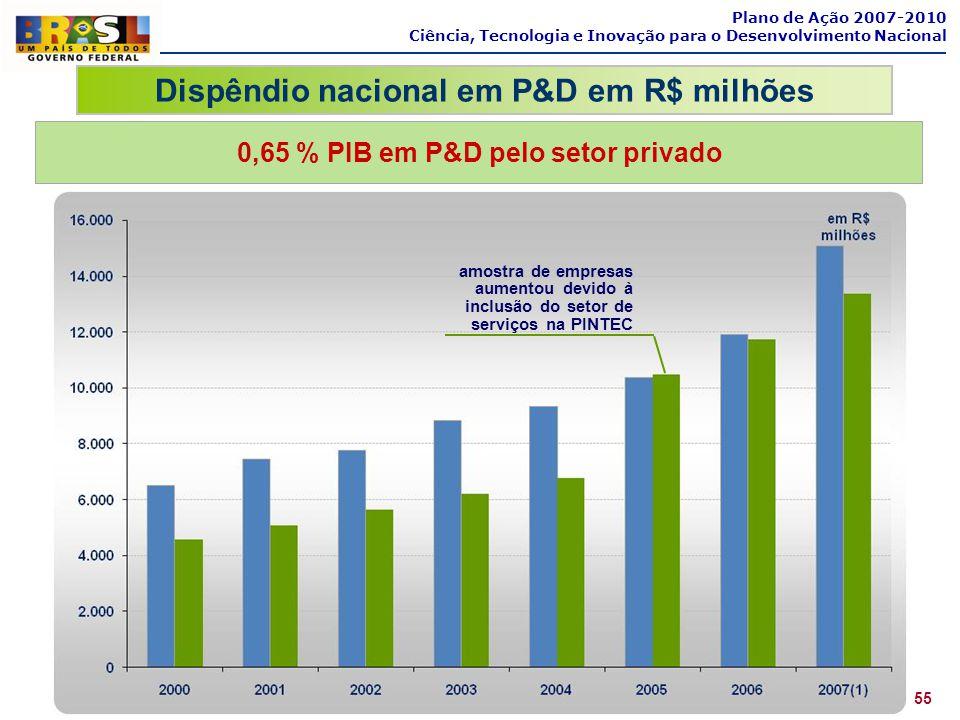 Plano de Ação 2007-2010 Ciência, Tecnologia e Inovação para o Desenvolvimento Nacional 0,65 % PIB em P&D pelo setor privado Dispêndio nacional em P&D