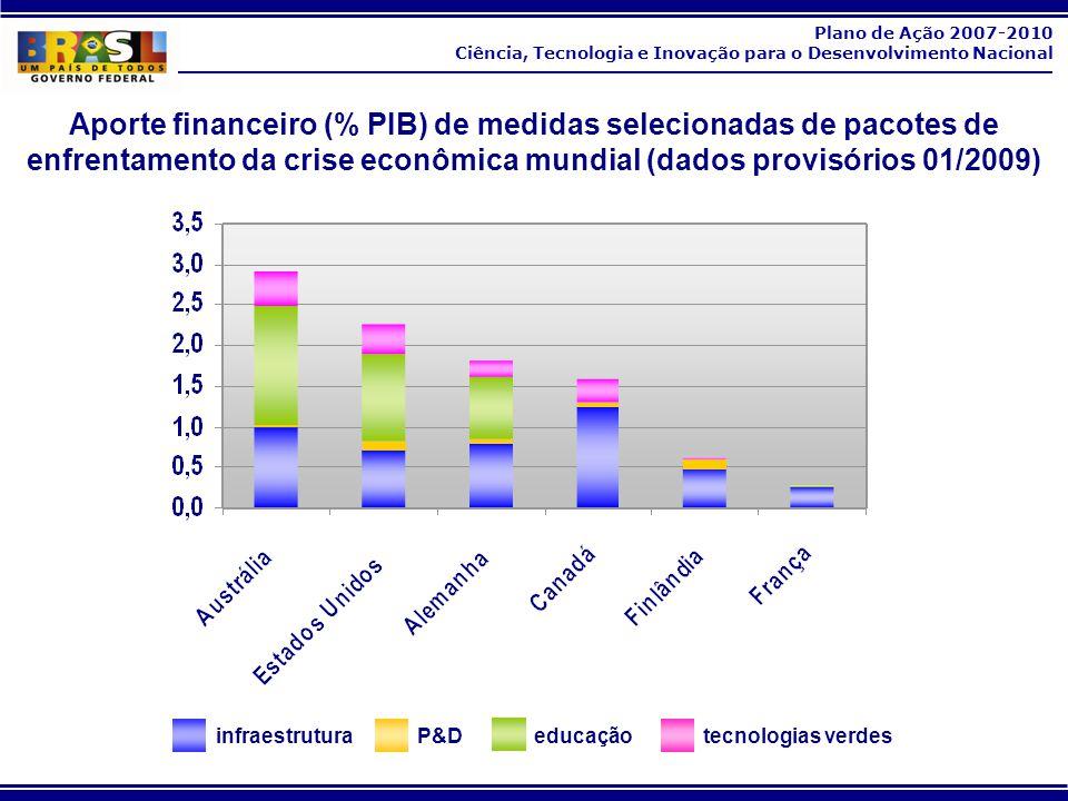 Plano de Ação 2007-2010 Ciência, Tecnologia e Inovação para o Desenvolvimento Nacional Aporte financeiro (% PIB) de medidas selecionadas de pacotes de