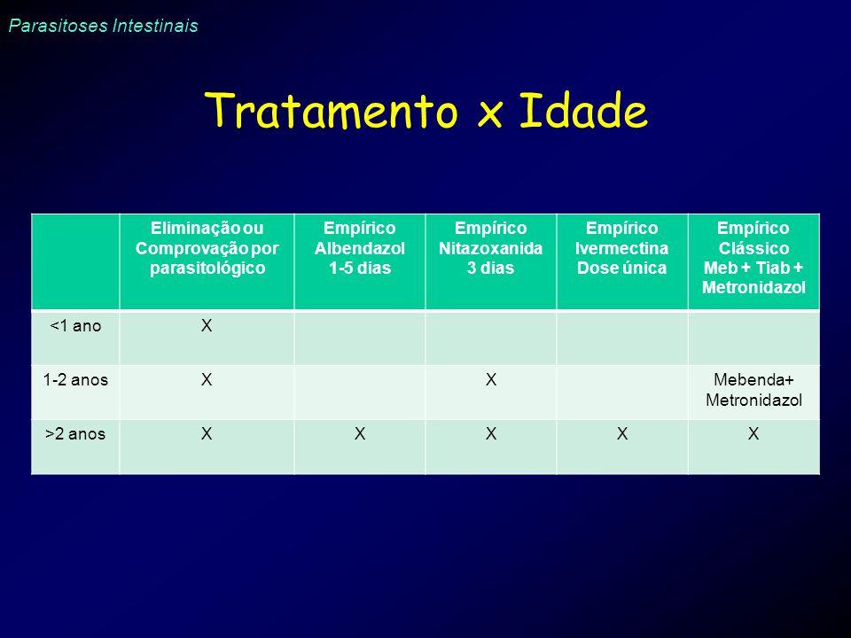 Parasitoses Intestinais Tratamento x Idade Eliminação ou Comprovação por parasitológico Empírico Albendazol 1-5 dias Empírico Nitazoxanida 3 dias Empí