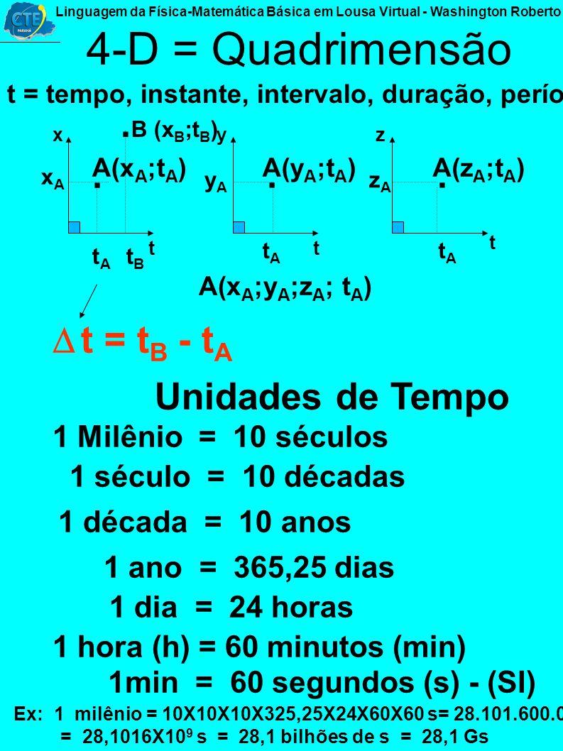 Figuras Geométricas Sólidas Paralelepípedo = formado por retângulos x z y Volume = preenche todo o espaço em 3-D V = x y z SI mXmXm= m 3 Cubo = Formad