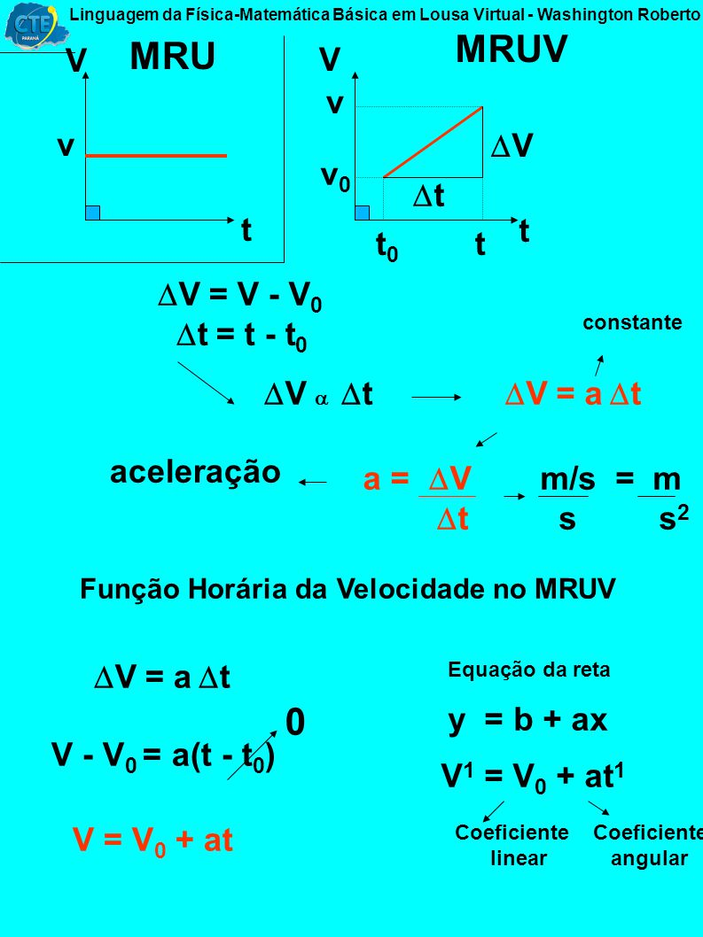 Equações de Movimento x t.. t 0 x 0 t x t x x = x - x 0 t = t - t 0 Conteúdos da Matemática Proporção (Regra de Três) A B Diretamente proporcional A =