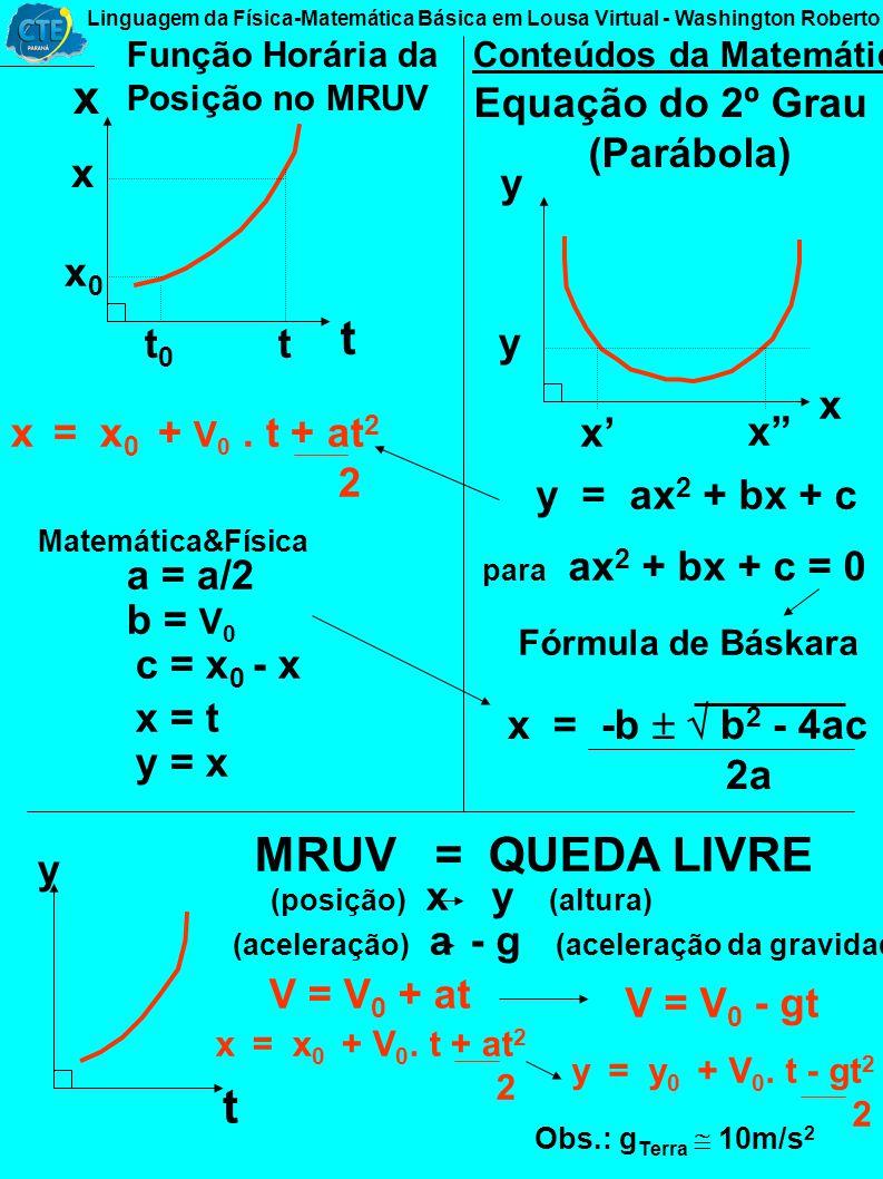 V t V t v MRU t 0 v 0 t v MRUV t V V = V - V 0 t = t - t 0 V t V = a t constante a = V t aceleração m/s = m s s 2 Função Horária da Velocidade no MRUV