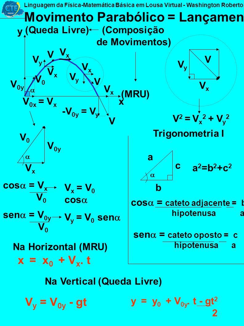 t x t 0 t x 0 x Função Horária da Posição no MRUV Conteúdos da Matemática Equação do 2º Grau (Parábola) x y x x y y = ax 2 + bx + c para ax 2 + bx + c