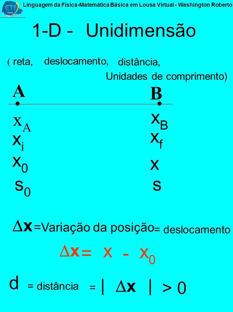 0-D ( ponto,. A xAxA sAsA tamanho, medida, direção, comprimento, al tu ra, largura, espessura...) D ( espaço, - Dimensão : - Zero Dimensão Posição, pa