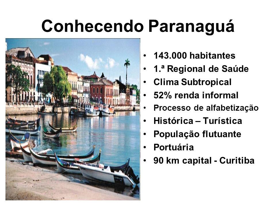 143.000 habitantes 1.ª Regional de Saúde Clima Subtropical 52% renda informal Processo de alfabetização Histórica – Turística População flutuante Portuária 90 km capital - Curitiba Conhecendo Paranaguá