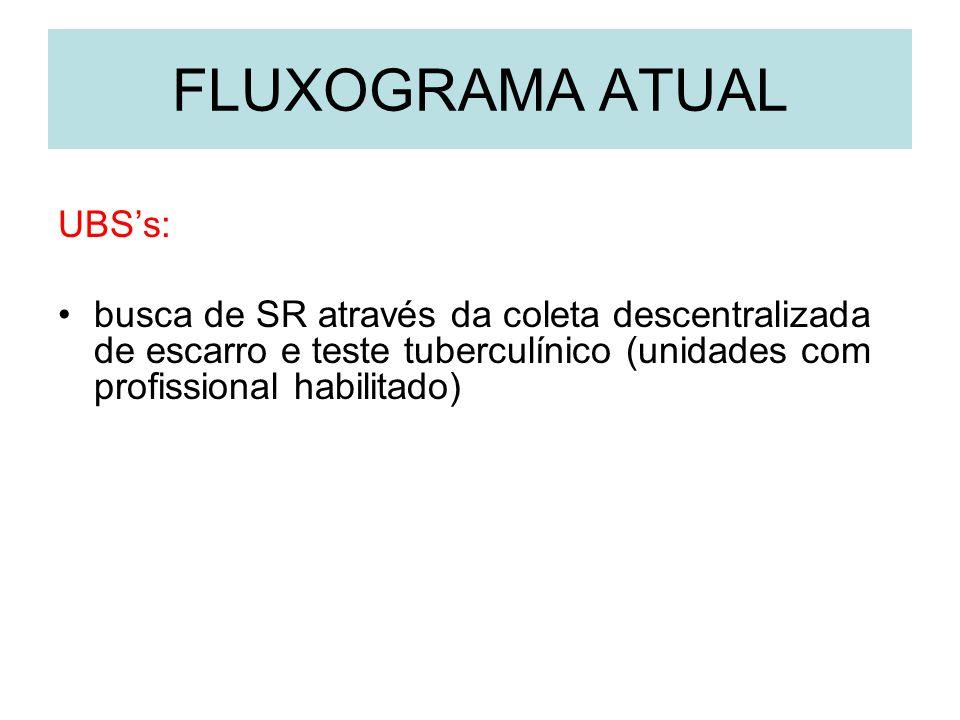 FLUXOGRAMA ATUAL UBSs: busca de SR através da coleta descentralizada de escarro e teste tuberculínico (unidades com profissional habilitado)