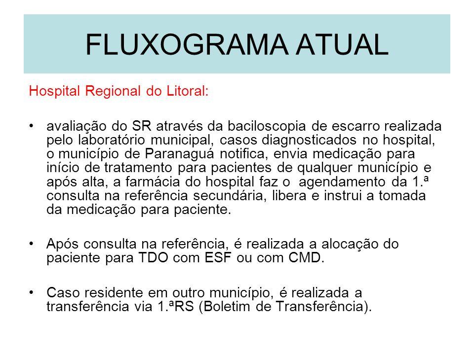 Prefeitura Municipal de Paranaguá – PR Secretaria Municipal de Saúde Programa Municipal de Controle da Tuberculose Sempre deve ser encontrada uma oportunidade de observar a tomada da medicação