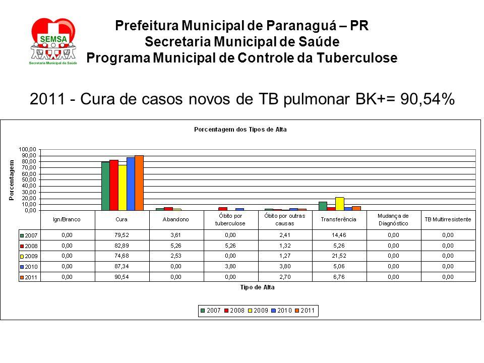 Prefeitura Municipal de Paranaguá – PR Secretaria Municipal de Saúde Programa Municipal de Controle da Tuberculose 2011 - Cura de casos novos de TB pulmonar BK+= 90,54%