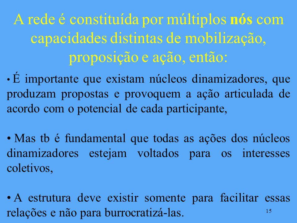REDE UNIDA Estrutura Secretaria Executiva Conselho Consultivo 14 iNESCOiNESCO