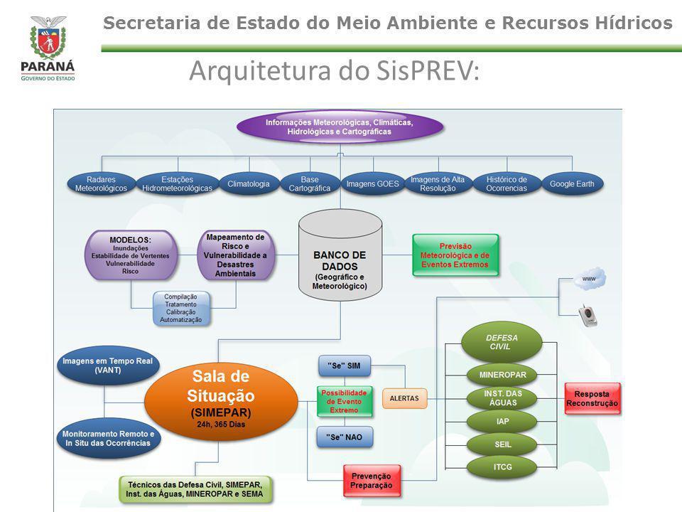 Arquitetura do SisPREV: Secretaria de Estado do Meio Ambiente e Recursos Hídricos