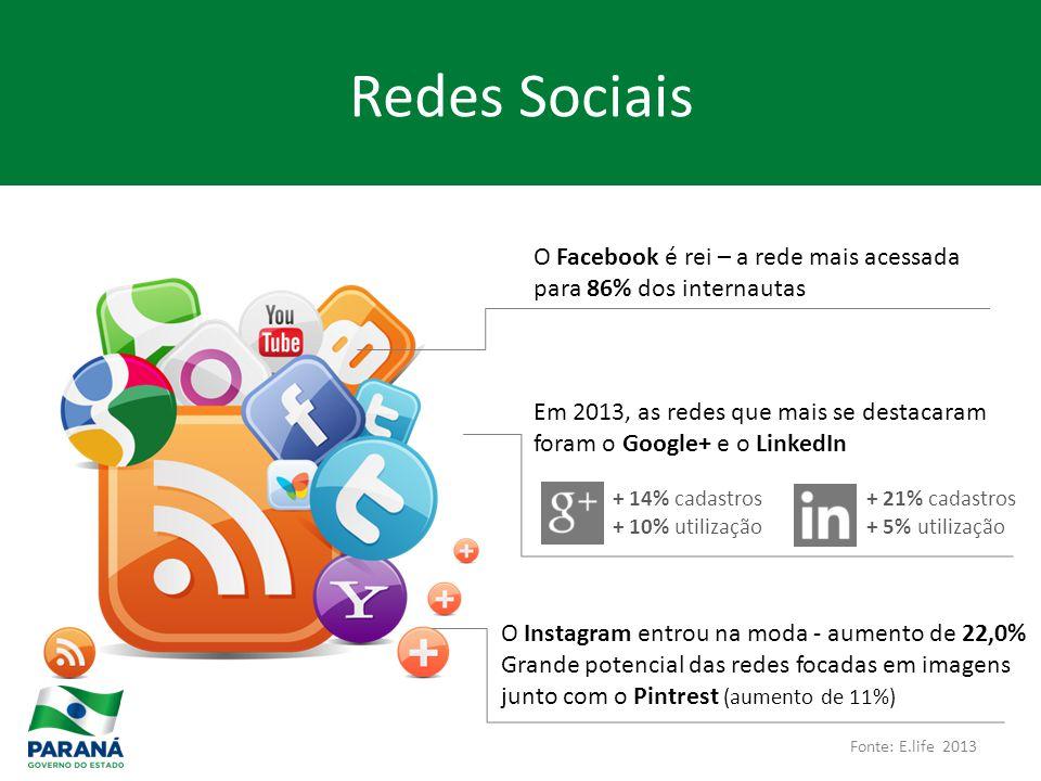 Fonte: E.life 2013 O Facebook é rei – a rede mais acessada para 86% dos internautas Em 2013, as redes que mais se destacaram foram o Google+ e o LinkedIn + 14% cadastros + 10% utilização + 21% cadastros + 5% utilização O Instagram entrou na moda - aumento de 22,0% Grande potencial das redes focadas em imagens junto com o Pintrest (aumento de 11%) Redes Sociais