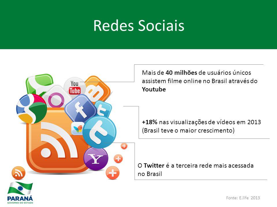 Fonte: E.life 2013 Mais de 40 milhões de usuários únicos assistem filme online no Brasil através do Youtube +18% nas visualizações de vídeos em 2013 (Brasil teve o maior crescimento) O Twitter é a terceira rede mais acessada no Brasil Redes Sociais