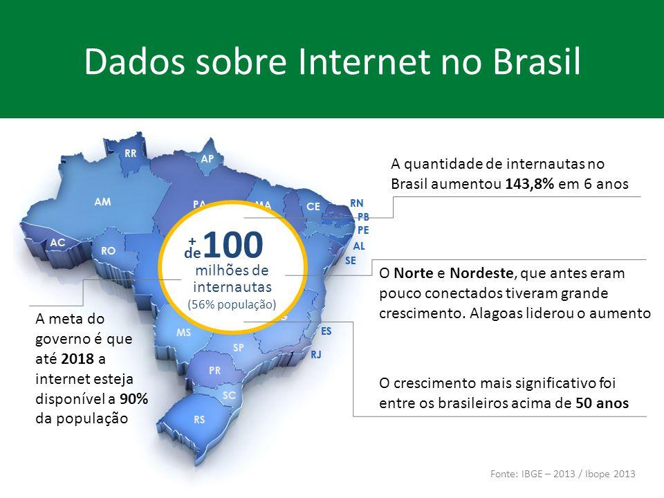 100 milhões de internautas (56% população) 87% acessam a web semanalmente e ficam em média 48horas e 26minutos online 87% utilizam a web para pesquisar sobre produtos e serviços 70% buscam opiniões online de outros usuários antes de realizar uma compra Dados sobre Internet no Brasil Fonte: IBGE – 2013 / Ibope 2013 + de