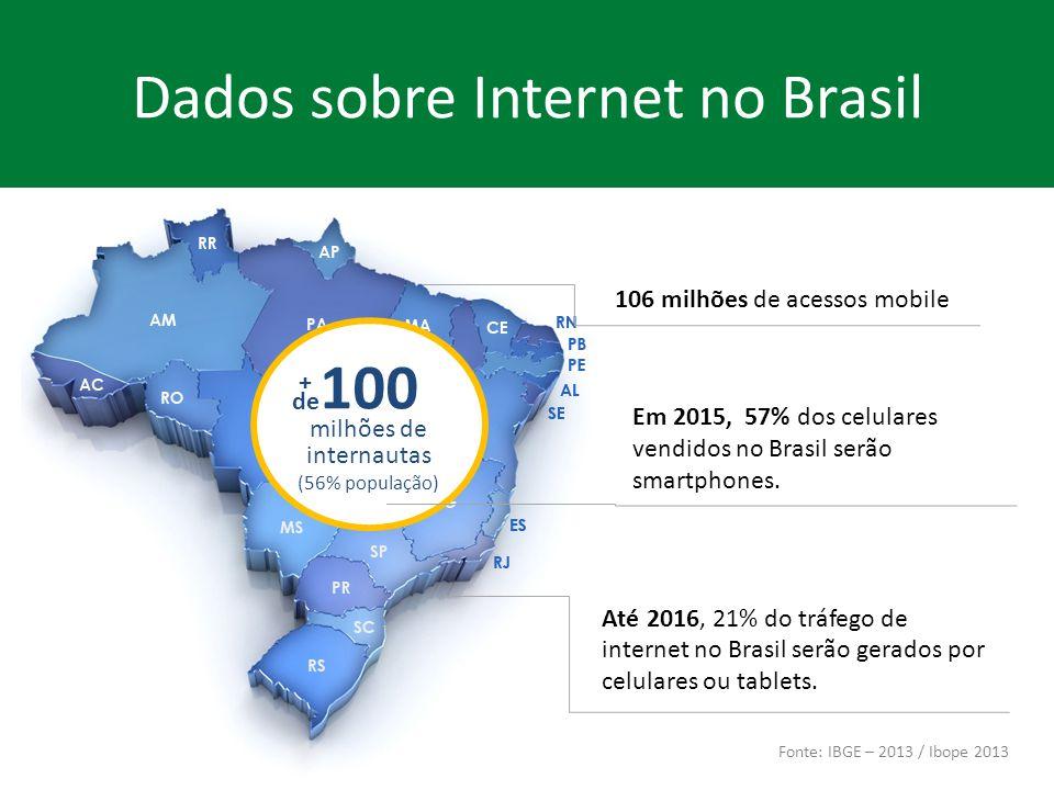 100 milhões de internautas (56% população) Dados sobre Internet no Brasil Fonte: IBGE – 2013 / Ibope 2013 + de Até 2016, 21% do tráfego de internet no Brasil serão gerados por celulares ou tablets.