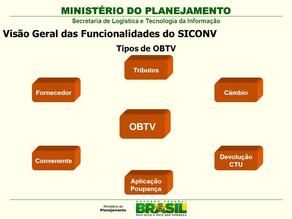MINISTÉRIO DO PLANEJAMENTO Visão Geral das Funcionalidades do SICONV OBTV Fornecedor Tributos Convenente Aplicação Poupança Câmbio Devolução CTU Tipos