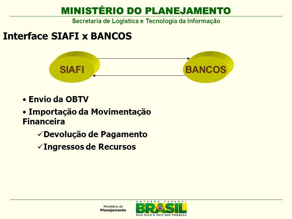 MINISTÉRIO DO PLANEJAMENTO SIAFIBANCOS Interface SIAFI x BANCOS Envio da OBTV Importação da Movimentação Financeira Devolução de Pagamento Ingressos d