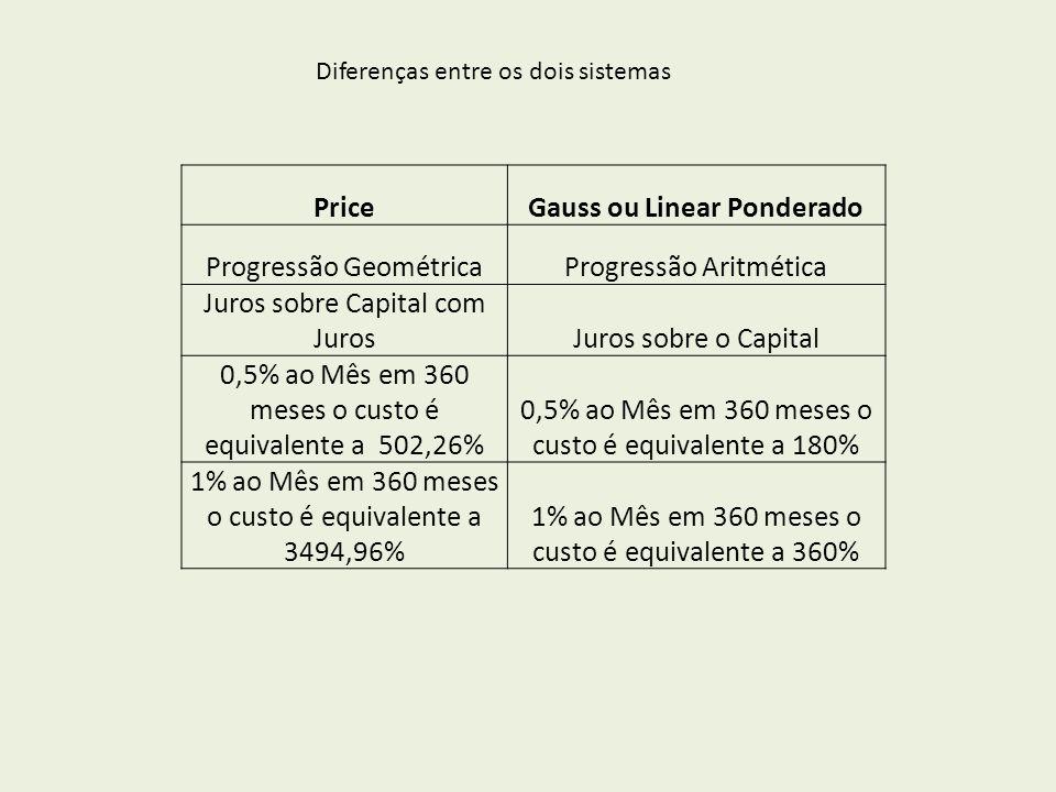 PriceGauss ou Linear Ponderado Progressão GeométricaProgressão Aritmética Juros sobre Capital com JurosJuros sobre o Capital 0,5% ao Mês em 360 meses o custo é equivalente a 502,26% 0,5% ao Mês em 360 meses o custo é equivalente a 180% 1% ao Mês em 360 meses o custo é equivalente a 3494,96% 1% ao Mês em 360 meses o custo é equivalente a 360% Diferenças entre os dois sistemas
