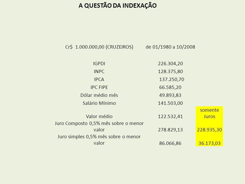 A QUESTÃO DA INDEXAÇÃO Cr$ 1.000.000,00 (CRUZEIROS)de 01/1980 a 10/2008 IGPDI226.304,20 INPC128.375,80 IPCA 137.250,70 IPC FIPE66.585,20 Dólar médio mês49.893,83 Salário Mínimo141.503,00 Valor médio122.532,41 somente Juros Juro Composto 0,5% mês sobre o menor valor278.829,13 228.935,30 Juro simples 0,5% mês sobre o menor valor86.066,8636.173,03
