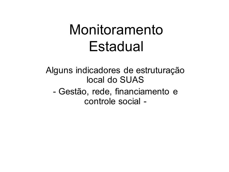 Monitoramento Estadual Alguns indicadores de estruturação local do SUAS - Gestão, rede, financiamento e controle social -