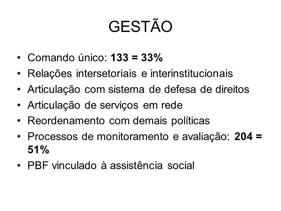 GESTÃO Comando único: 133 = 33% Relações intersetoriais e interinstitucionais Articulação com sistema de defesa de direitos Articulação de serviços em