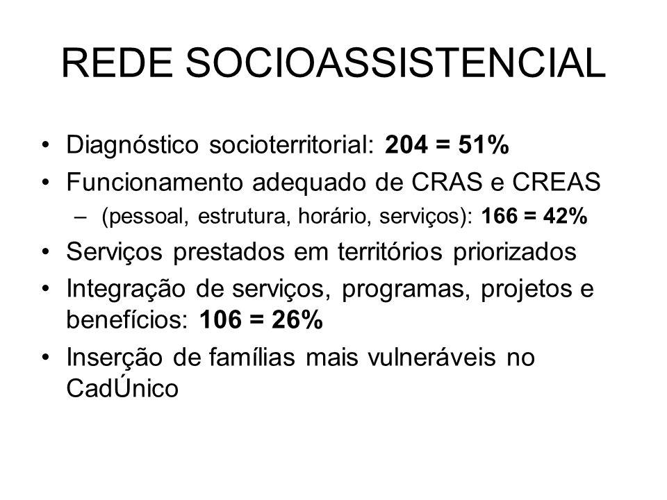 Diagnóstico socioterritorial: 204 = 51% Funcionamento adequado de CRAS e CREAS – (pessoal, estrutura, horário, serviços): 166 = 42% Serviços prestados