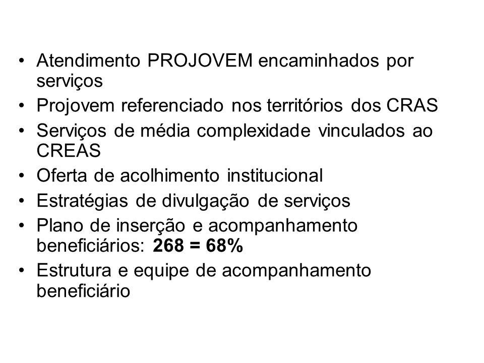 Atendimento PROJOVEM encaminhados por serviços Projovem referenciado nos territórios dos CRAS Serviços de média complexidade vinculados ao CREAS Ofert