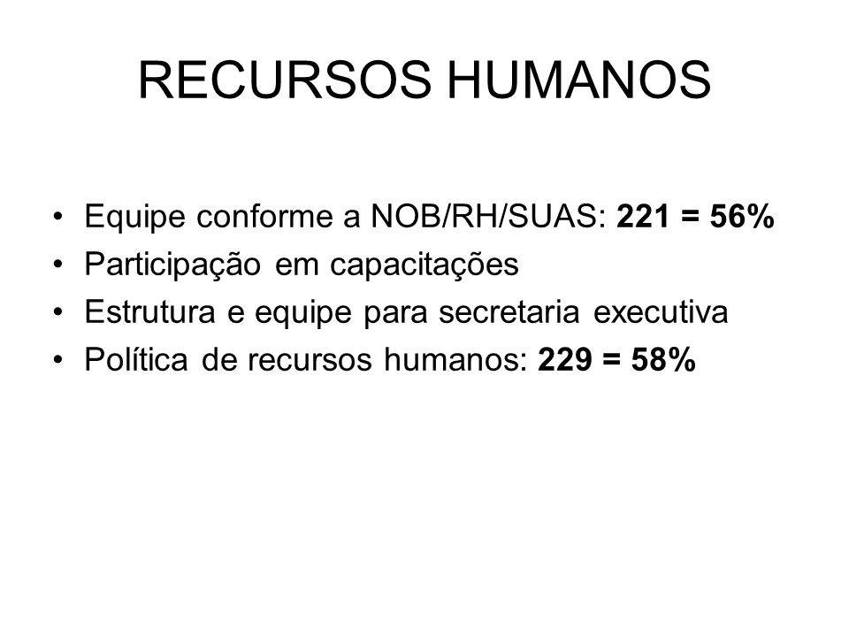 Equipe conforme a NOB/RH/SUAS: 221 = 56% Participação em capacitações Estrutura e equipe para secretaria executiva Política de recursos humanos: 229 =