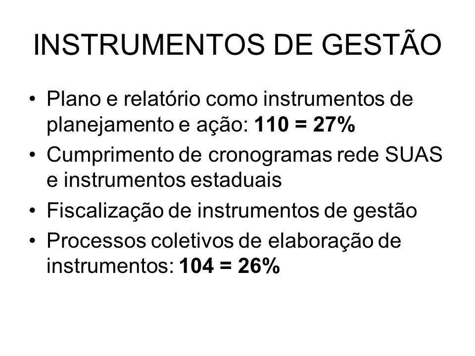 INSTRUMENTOS DE GESTÃO Plano e relatório como instrumentos de planejamento e ação: 110 = 27% Cumprimento de cronogramas rede SUAS e instrumentos estad