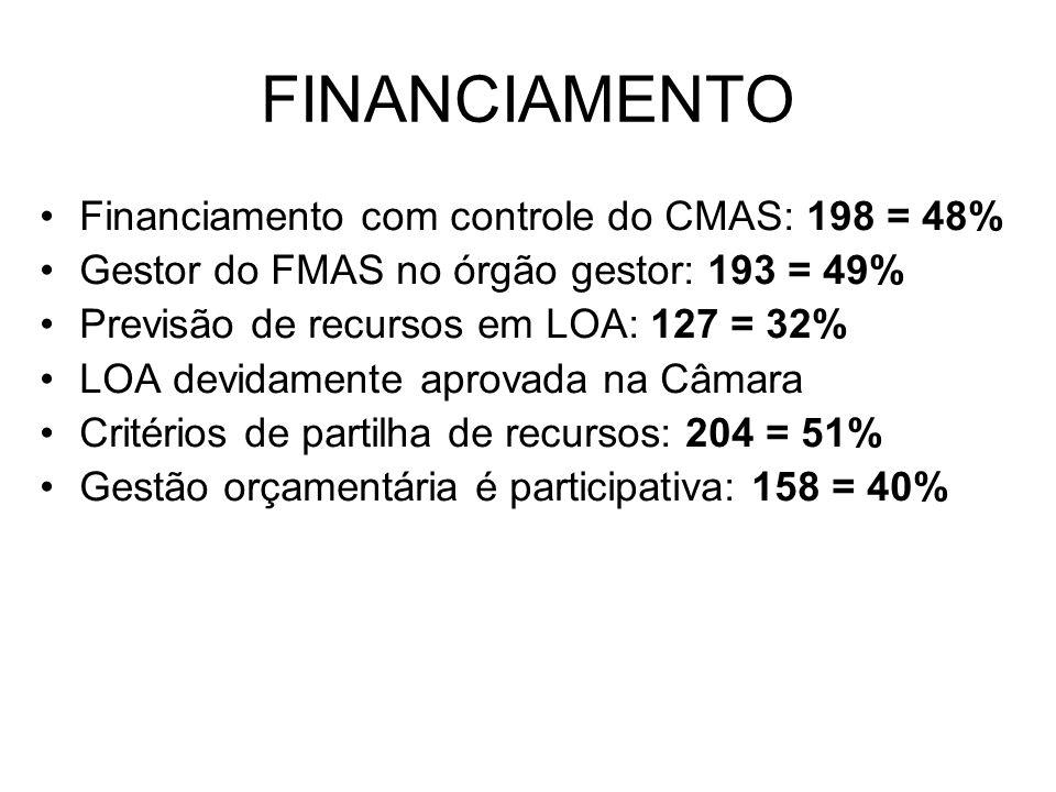 Financiamento com controle do CMAS: 198 = 48% Gestor do FMAS no órgão gestor: 193 = 49% Previsão de recursos em LOA: 127 = 32% LOA devidamente aprovad