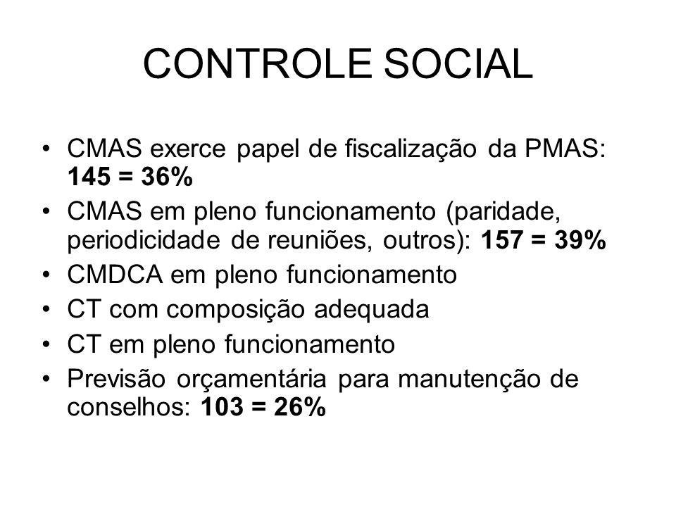 CMAS exerce papel de fiscalização da PMAS: 145 = 36% CMAS em pleno funcionamento (paridade, periodicidade de reuniões, outros): 157 = 39% CMDCA em ple