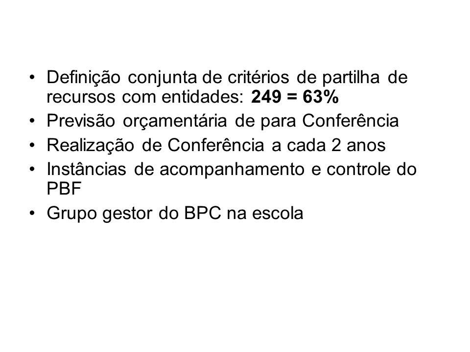 Definição conjunta de critérios de partilha de recursos com entidades: 249 = 63% Previsão orçamentária de para Conferência Realização de Conferência a