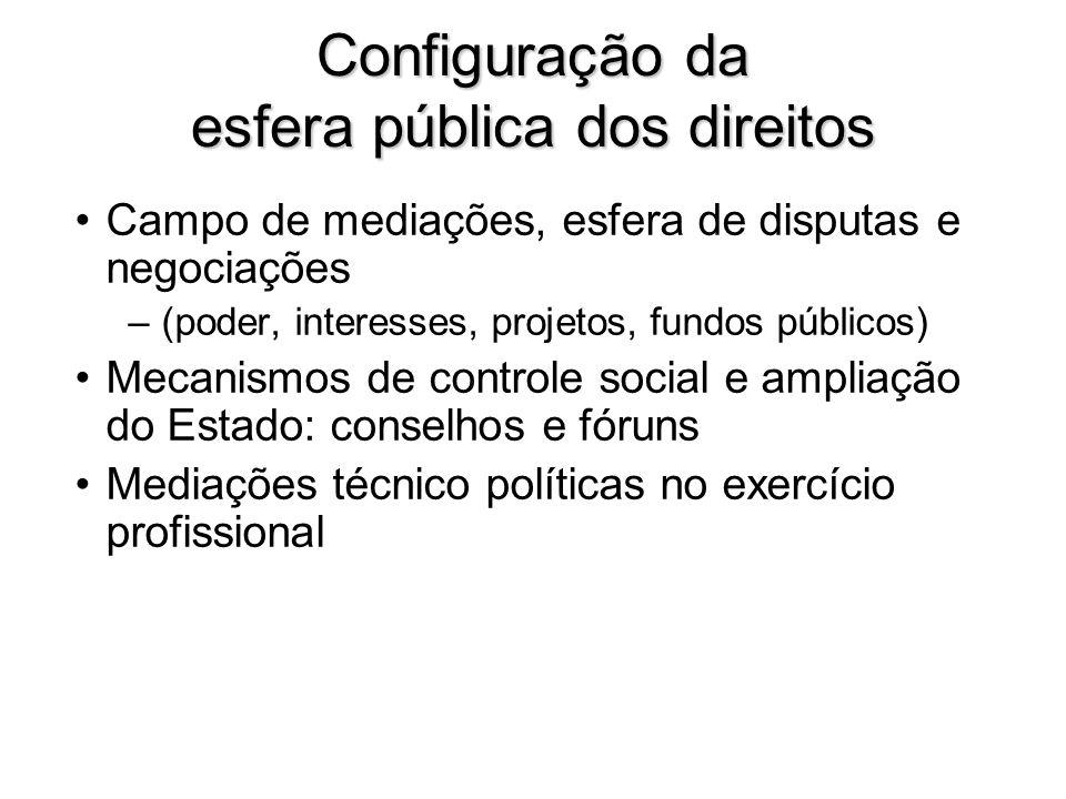 Configuração da esfera pública dos direitos Campo de mediações, esfera de disputas e negociações –(poder, interesses, projetos, fundos públicos) Mecan