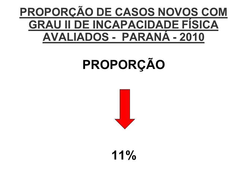 PROPORÇÃO DE CASOS NOVOS COM GRAU II DE INCAPACIDADE FÍSICA AVALIADOS - PARANÁ - 2010 PROPORÇÃO 11%