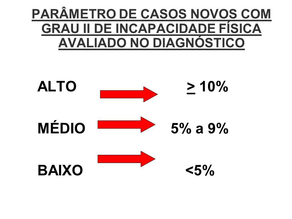 PARÂMETRO DE CASOS NOVOS COM GRAU II DE INCAPACIDADE FÍSICA AVALIADO NO DIAGNÓSTICO ALTO > 10% MÉDIO 5% a 9% BAIXO <5%