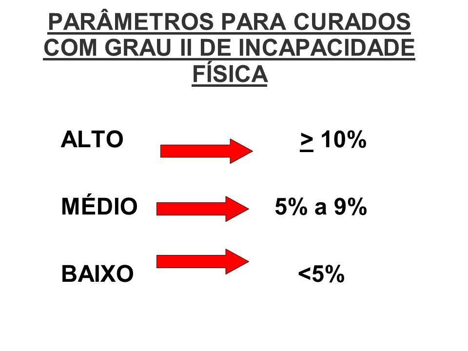 PARÂMETROS PARA CURADOS COM GRAU II DE INCAPACIDADE FÍSICA ALTO > 10% MÉDIO 5% a 9% BAIXO <5%