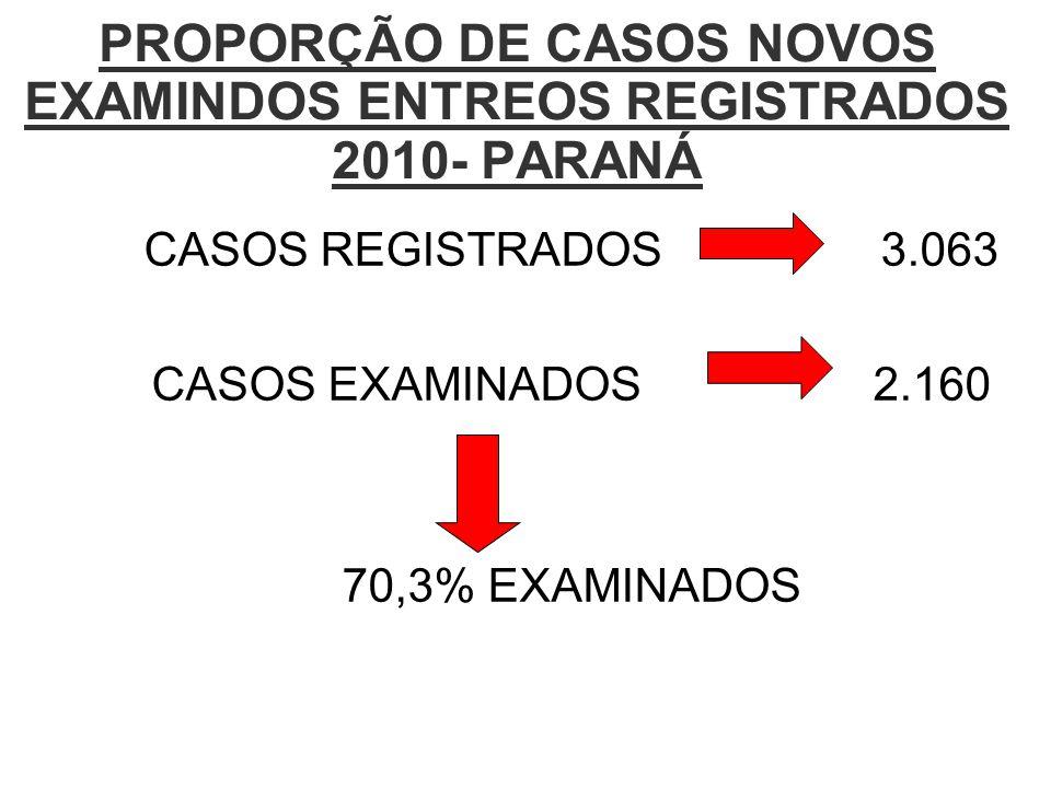 PROPORÇÃO DE CASOS NOVOS EXAMINDOS ENTREOS REGISTRADOS 2010- PARANÁ CASOS REGISTRADOS 3.063 CASOS EXAMINADOS 2.160 70,3% EXAMINADOS