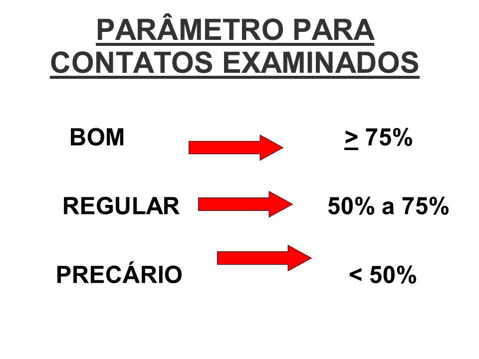PARÂMETRO PARA CONTATOS EXAMINADOS BOM > 75% REGULAR 50% a 75% PRECÁRIO < 50%