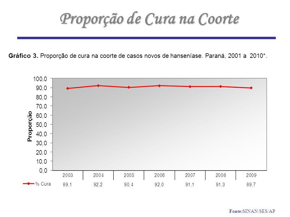 Proporção de Cura na Coorte Gráfico 3.Proporção de cura na coorte de casos novos de hanseníase.