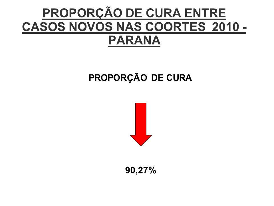 PROPORÇÃO DE CURA ENTRE CASOS NOVOS NAS COORTES 2010 - PARANA PROPORÇÃO DE CURA 90,27%