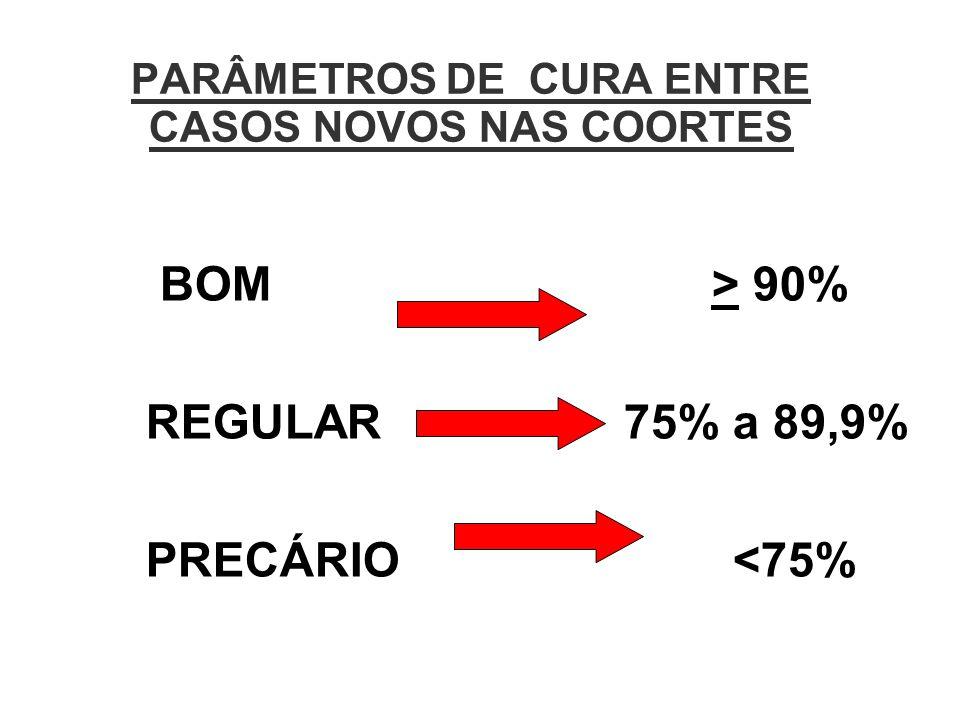 PARÂMETROS DE CURA ENTRE CASOS NOVOS NAS COORTES BOM > 90% REGULAR 75% a 89,9% PRECÁRIO <75%