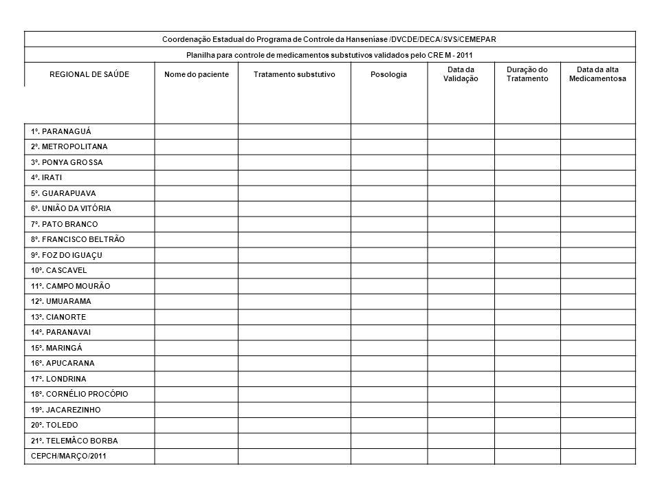 Coordenação Estadual do Programa de Controle da Hanseníase /DVCDE/DECA/SVS/CEMEPAR Planilha para controle de medicamentos substutivos validados pelo CRE M - 2011 REGIONAL DE SAÚDENome do pacienteTratamento substutivoPosologia Data da Validação Duração do Tratamento Data da alta Medicamentosa 1º.